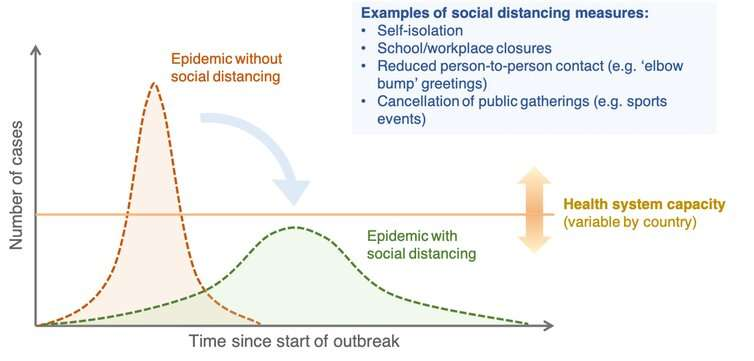 Coronavirus: who is at risk and how do we know?