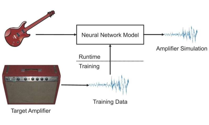 Deep learning can fool listeners by imitating any guitar amplifier