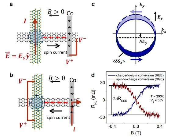 Highly efficient charge-to-spin interconversion in graphene heterostructures