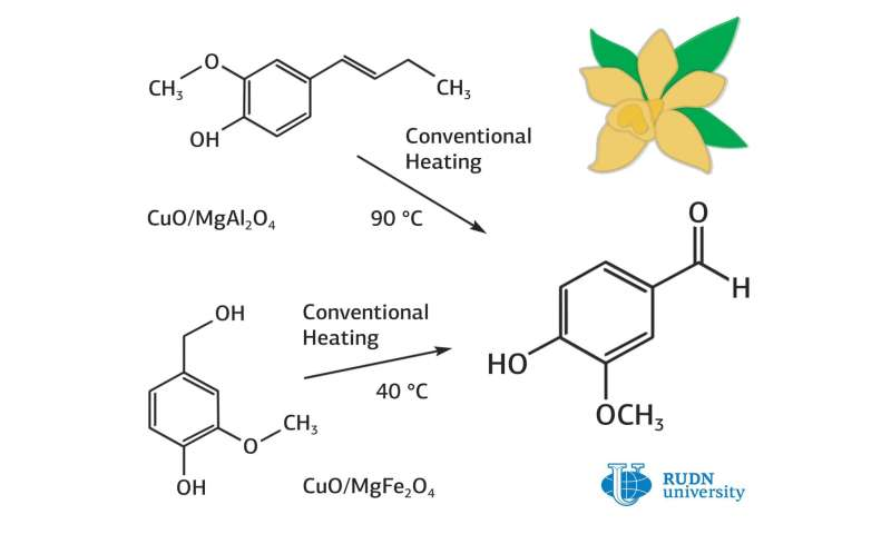 RUDN University chemist created cheap catalysts for the production of vanillin