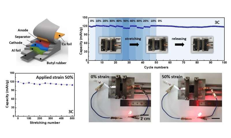 KIST develops stretchable lithium-ion battery based on new micro-honeycomb structure