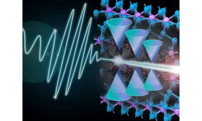 New discovery helps close the gap towards optically-controlled quantum computation