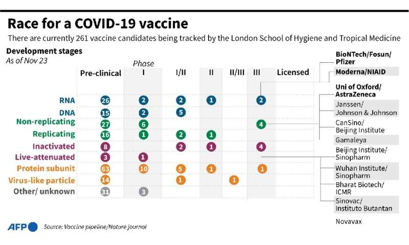Race for a COVID-19 vaccine