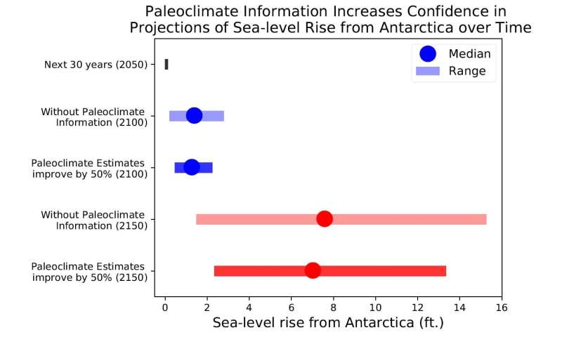 Sea-level rise projections can improve with state-of-the-art model