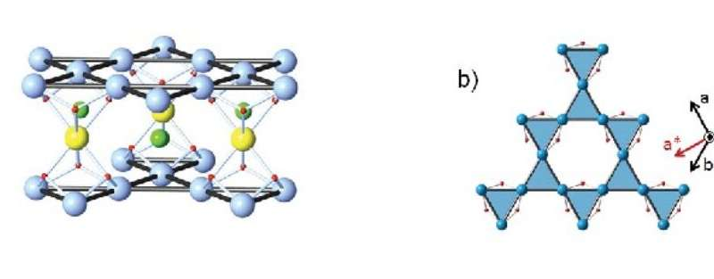 Study unveils gapless ground state in an archetypal quantum kagome