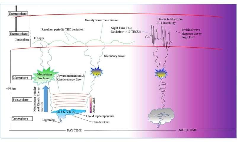 Scientists reveal energy exchange between troposphere and ionosphere in Congo Basin