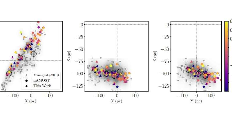 Astronomers determine chemical composition of a nearby stellar stream