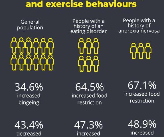 Investigating the effects of COVID-19 on eating and exercise behaviours