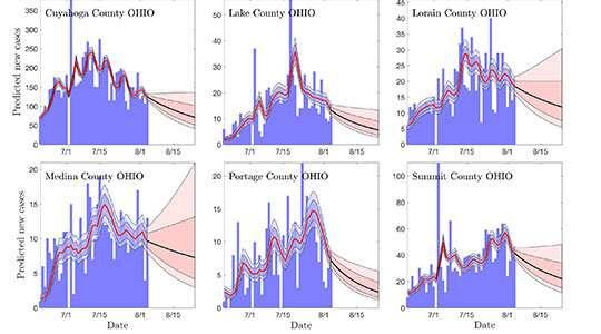 Mathematicians forecast COVID-19 spread