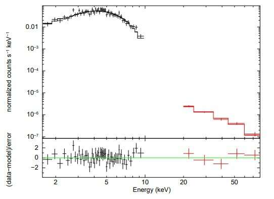 Study investigates the nature of X-ray binary IGR J18214-1318