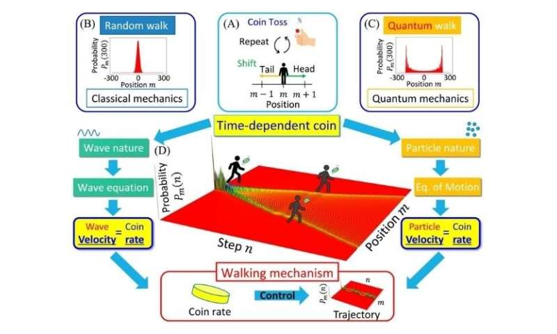 Researchers find direction decided by rate of coin flip in quantum world