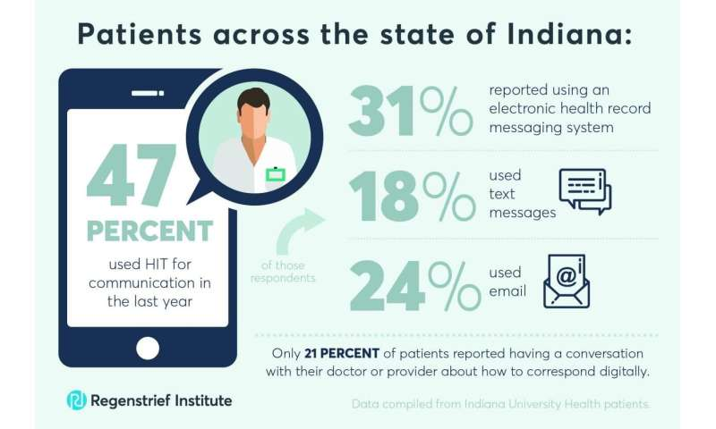 About half of people use health technology to communicate with their health providers