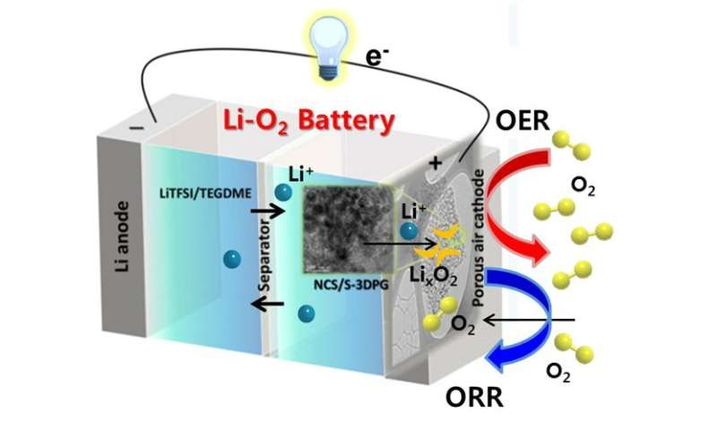 A breath of fresh air for longer-running batteries
