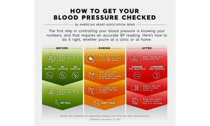 Accurately measuring blood pressure at home