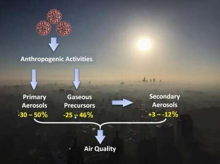 A chemical cocktail of air pollution in Beijing, China during COVID-19 outbreak