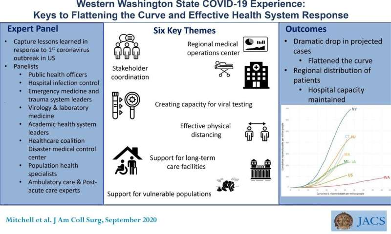 """A coordinated COVID-19 response helped western Washington state """"flatten the curve"""""""