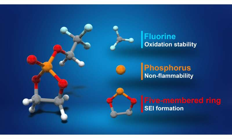 A cyclic phosphate-based electrolyte for safe and high voltage lithium-ion batteries