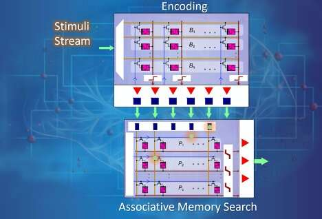 A hyperdimensional computing system that performs all core computations in-memory