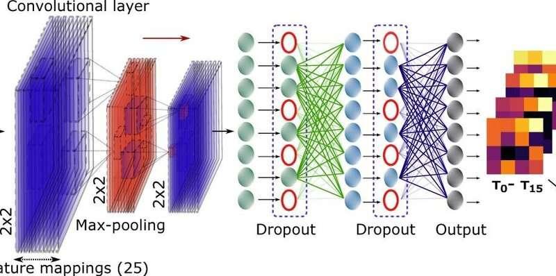 AI enables efficiencies in quantum information processing