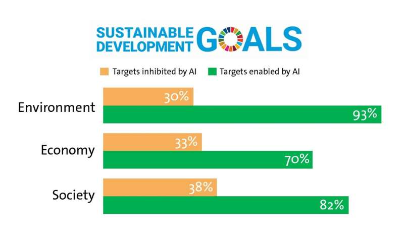 AI's impact on UN goals for climate, development and global stability is analyzed for first time