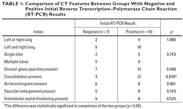 AJR: Chest CT can distinguish negative from positive lab results for COVID-19