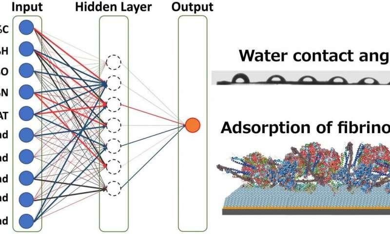 A leap forward for biomaterials design using AI