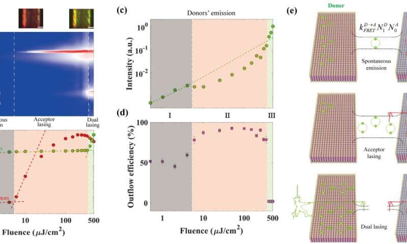 All optical control of exciton flow in a colloidal quantum well complex