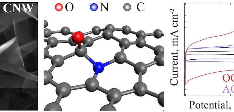 Alternative to nitrogen: Oxygen plasma can improve the properties of electrode materials