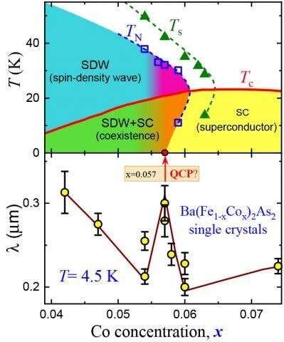 Ames Lab scientists find another clue to explain unconventional superconductivity