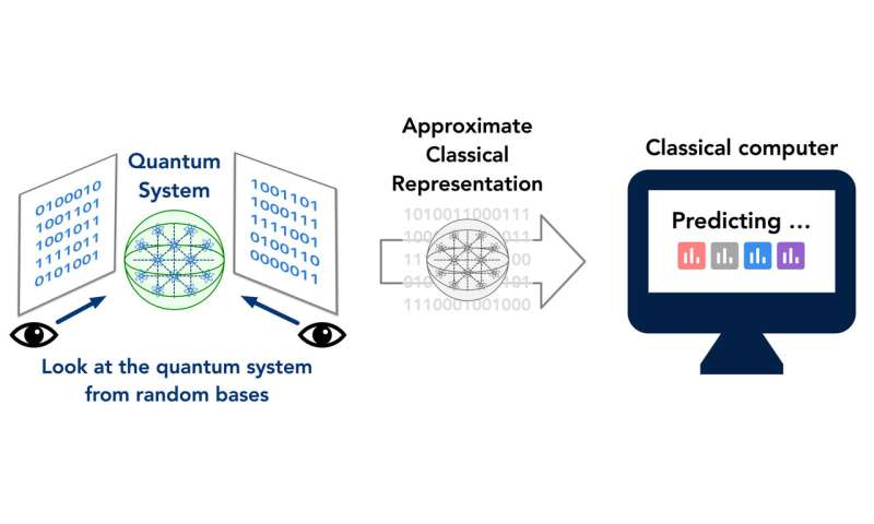 A method to predict the properties of complex quantum systems
