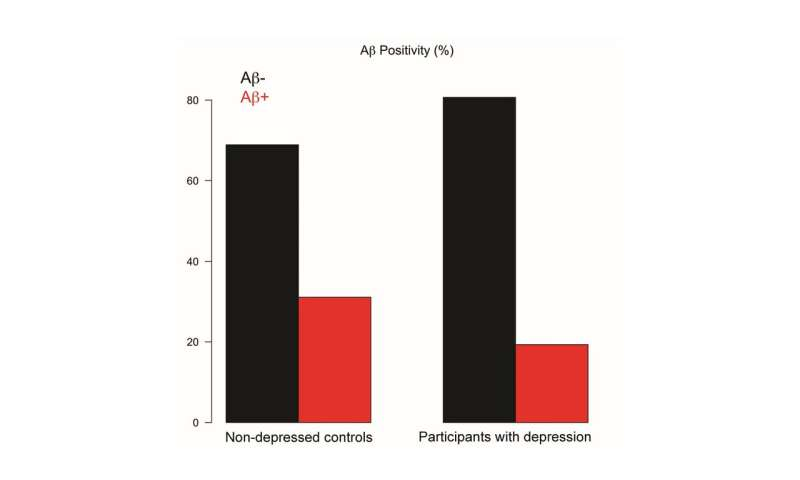 Amyloid deposits not associated with depression in the elderly