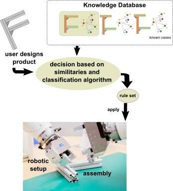 An algorithm to enhance the robotic assembly of customized products