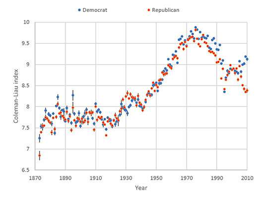 Analysis shows that political speeches now use simpler language, express more sentiments