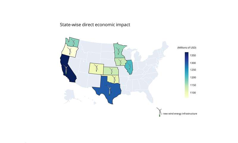 Analysis: Wind energy expansion would have $27 billion economic impact