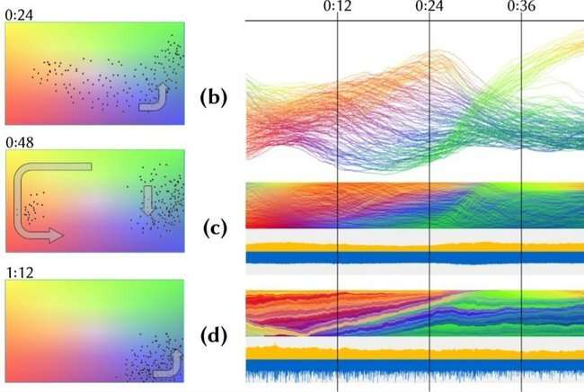 Analyzing and developing algorithms for time-varying data