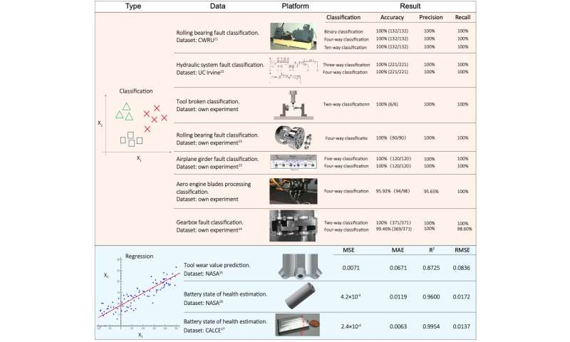 An end-to-end general framework for automatic diagnosis of manufacturing systems