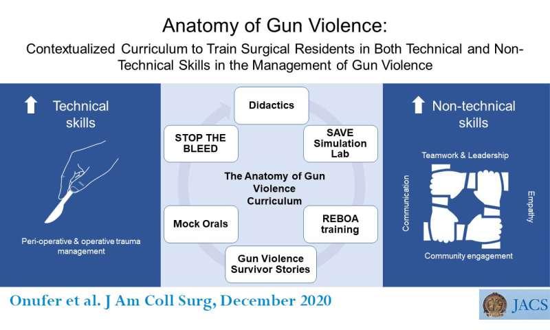 یک برنامه درسی جدید به کارآموزان جراحی کمک می کند تا به طور جامع قربانیان خشونت با سلاح گرم را درمان کنند