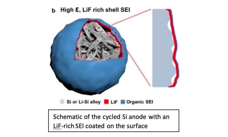 A new electrolyte design that could enhance the performance of Li-ion batteries