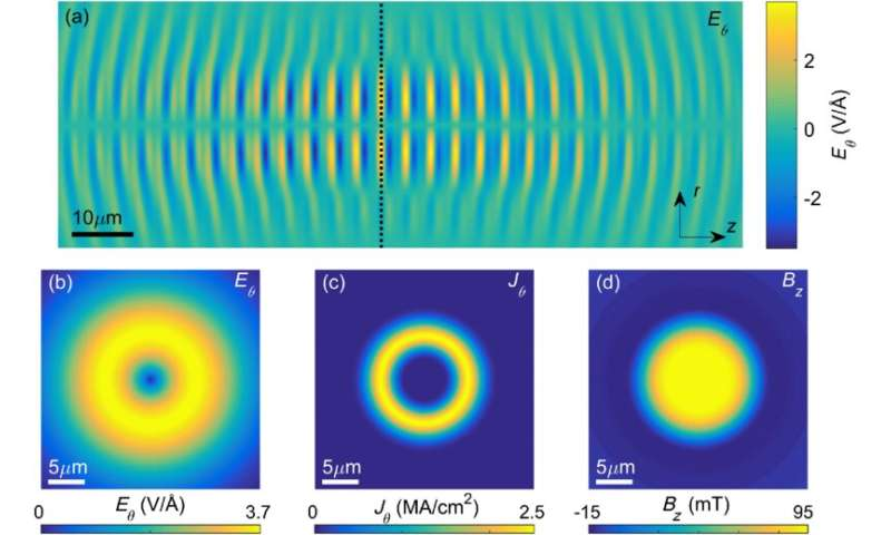 A new idea for rapid generation of strong magnetic fields using laser pulses