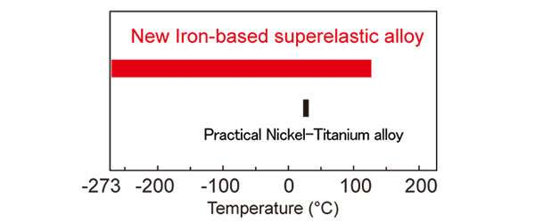 A new iron based superelastic alloy capable of withstanding extreme temperatures