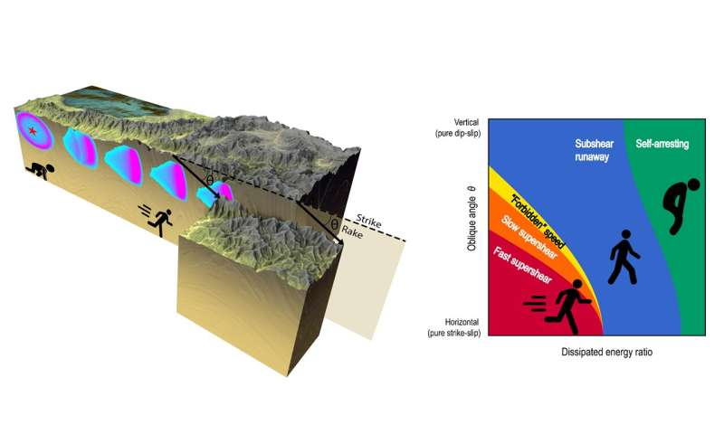 A new model found to predict earthquake propagation speed