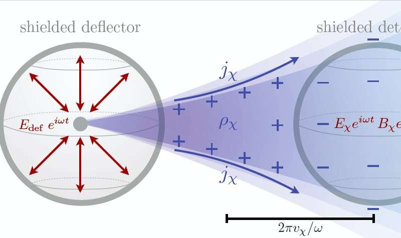 A new strategy for directly detecting light particle dark matter