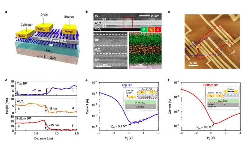 A new transverse tunneling field-effect transistor