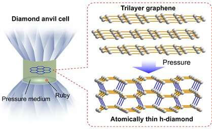 A new two-dimensional carbon allotrope: Semiconducting diamane film synthesized