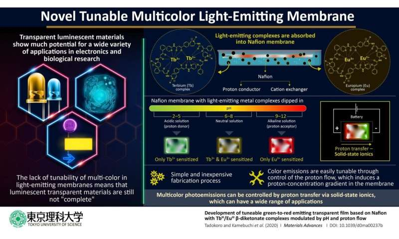 A new way of modulating color emissions from transparent films