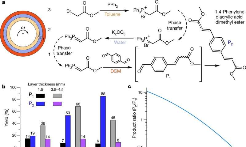 A new way to automate sequences of chemical reactions