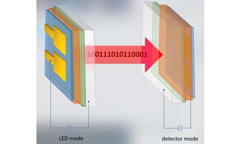 A perovskite-based diode capable of both light emission and detection