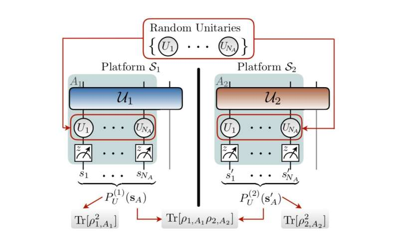 APS Tip Sheet: Improving quantum information processing