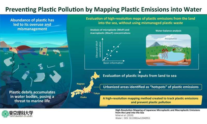 A radar for plastic: High-resolution map of 1 kilometre grids to track plastic emissions in seas