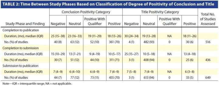 Are diagnostic imaging studies with positive conclusions or titles published faster?